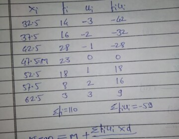 The marks obtained by 100 students in an examination are given below : Find the mean marks of the students.