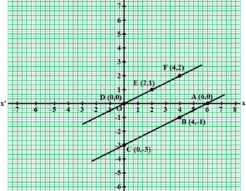 Show graphically that the following given systems of equations is inconsistent, i.e, has no solutuion: x-2y=6, 3x-6y=0